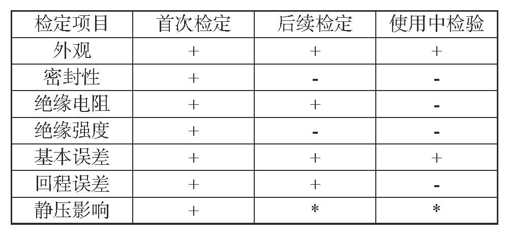表1 压力变送器检验的项目及要求