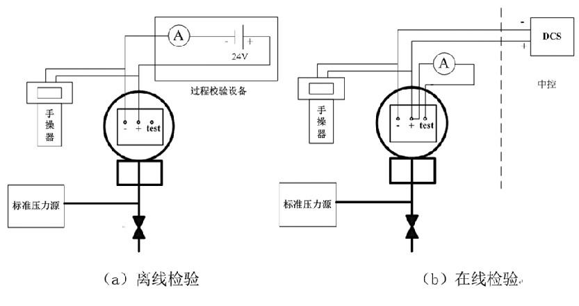 图1 压力变送器检验设备连接方式