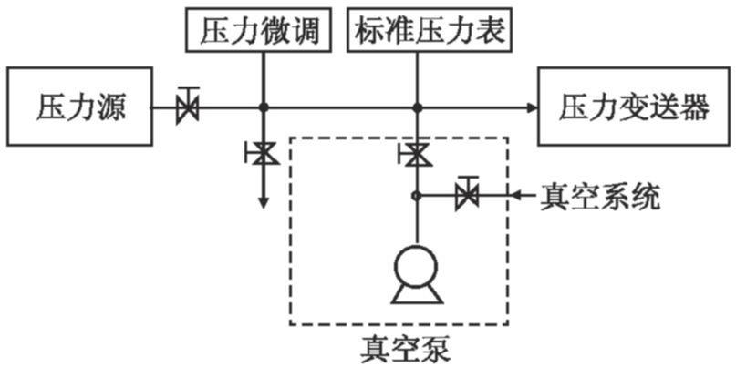 检定系统连接